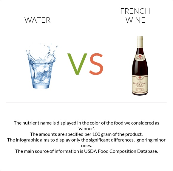 Water vs French wine infographic