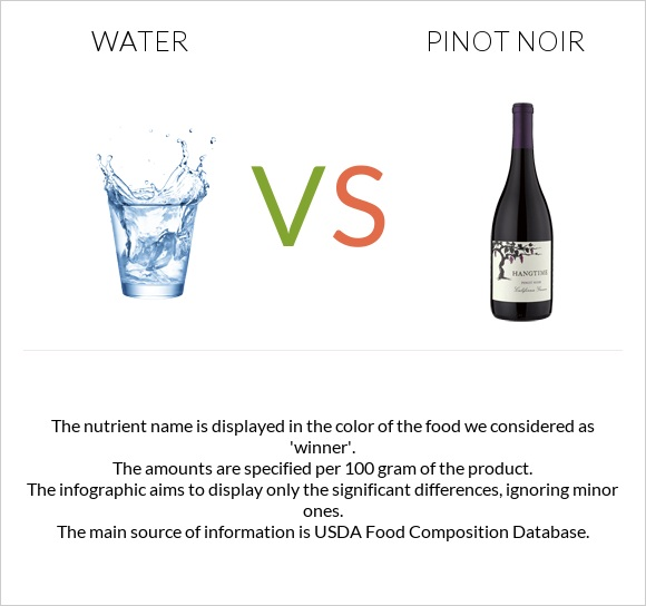 Water vs Pinot noir infographic