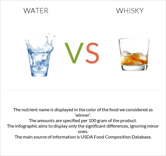 Water vs Whisky infographic