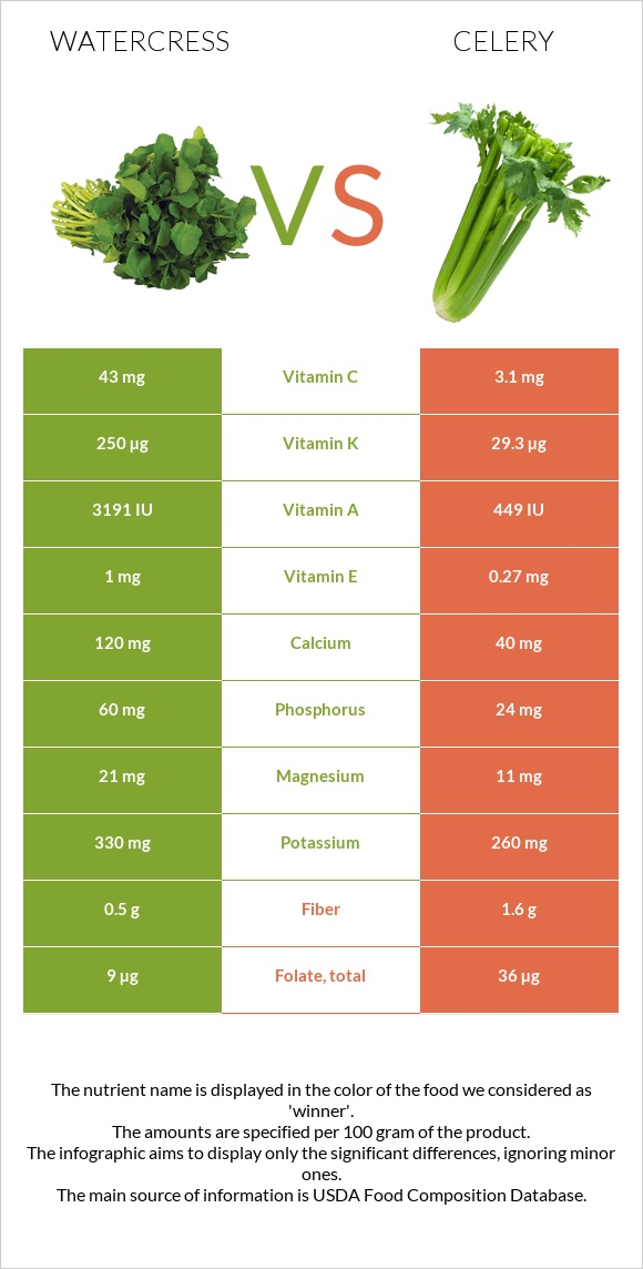 Watercress vs Celery infographic