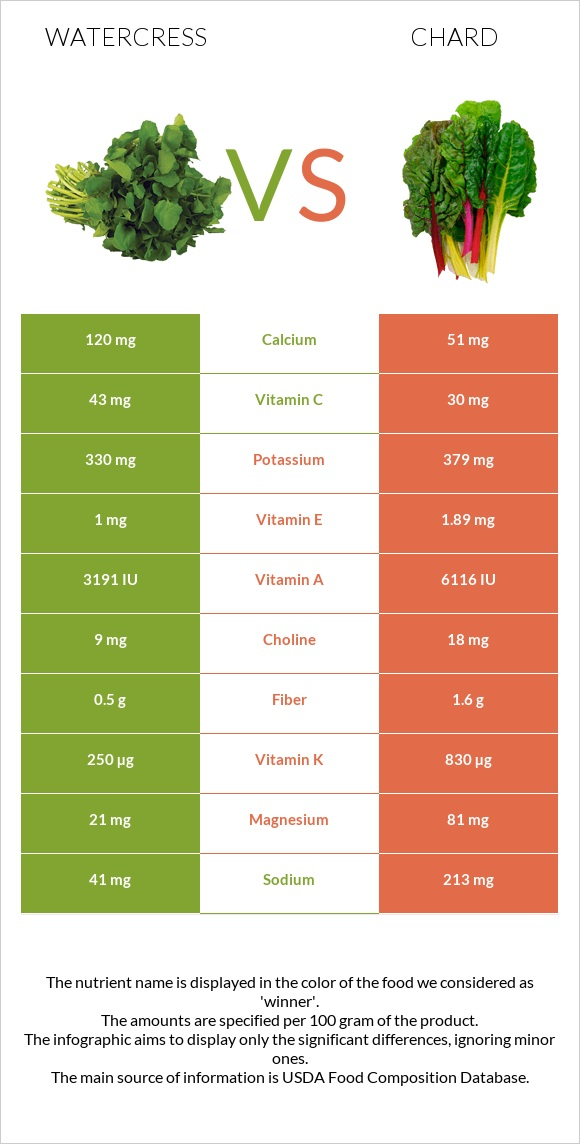 Watercress vs Chard infographic