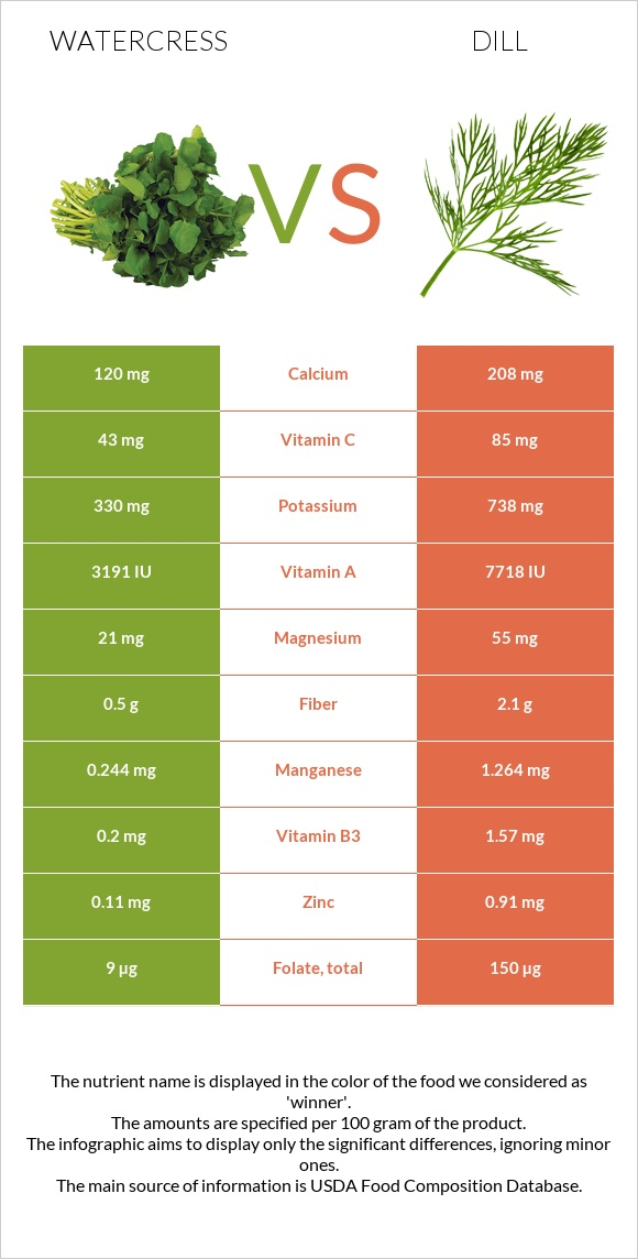 Watercress vs Dill infographic