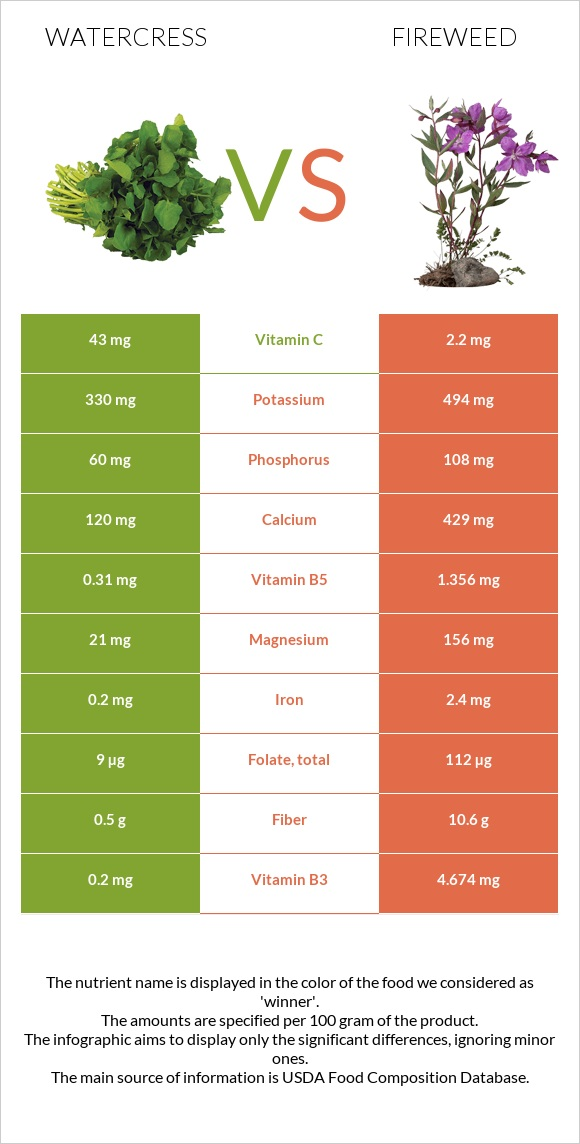 Watercress vs Fireweed infographic