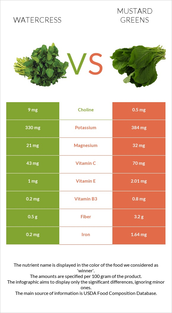 Watercress vs Mustard Greens infographic