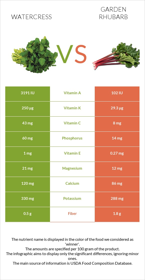 Watercress vs Garden rhubarb infographic
