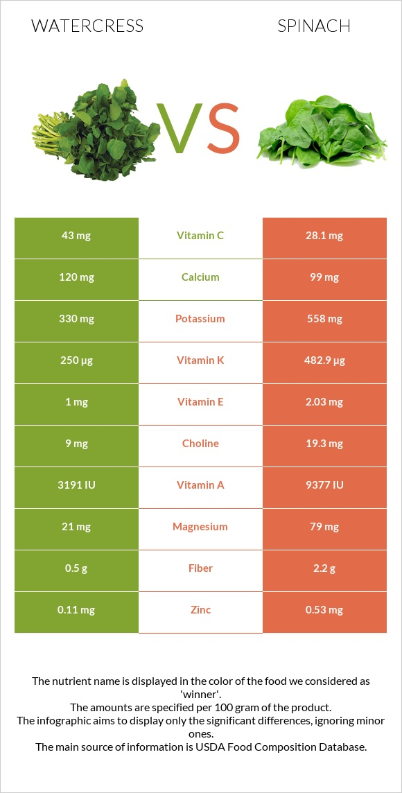 Watercress vs Spinach infographic