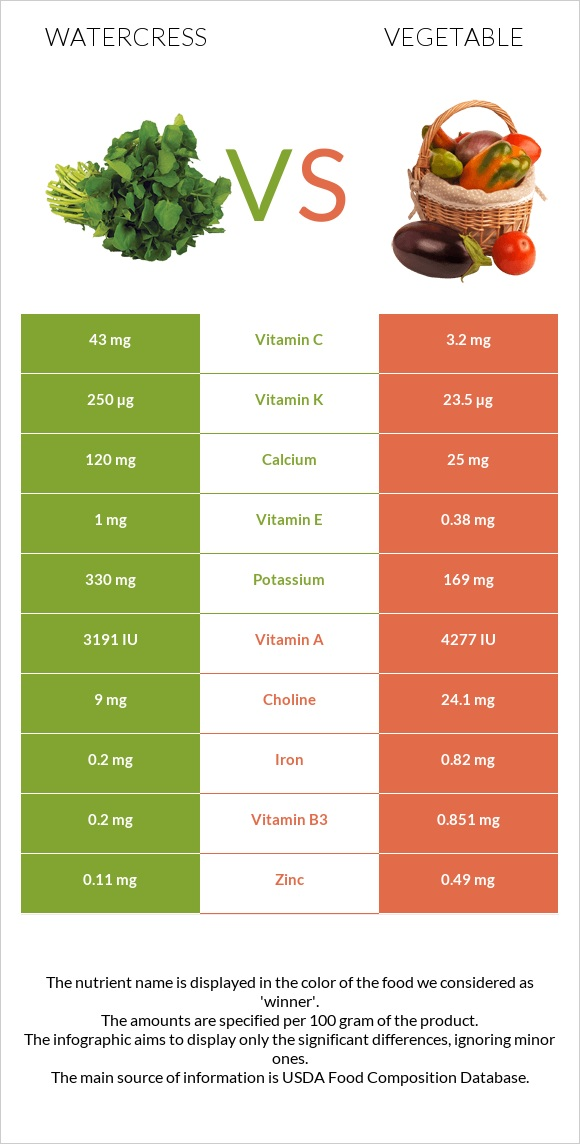 Watercress vs Vegetable infographic