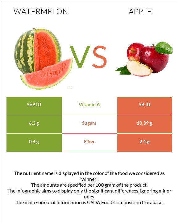 Watermelon vs Apple infographic
