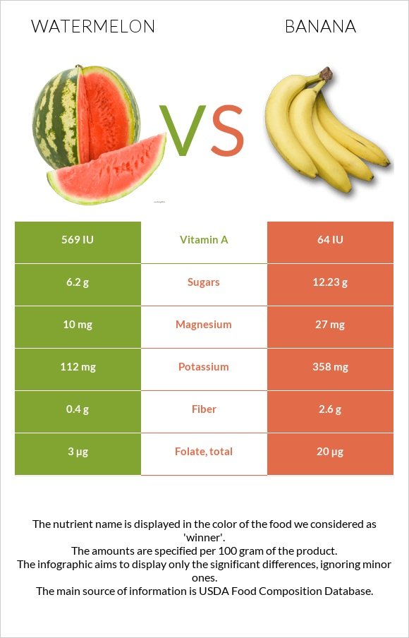 Watermelon vs Banana infographic