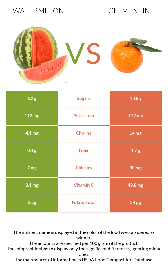 Watermelon vs Clementine infographic