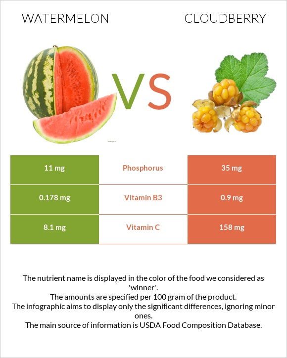 Watermelon vs Cloudberry infographic