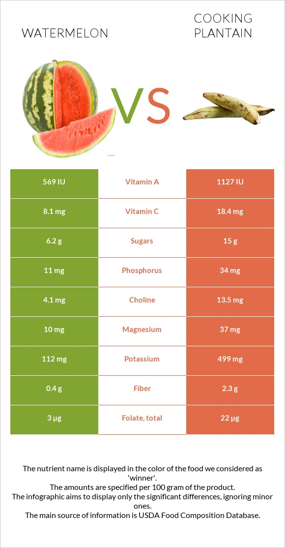 Watermelon vs Cooking plantain infographic