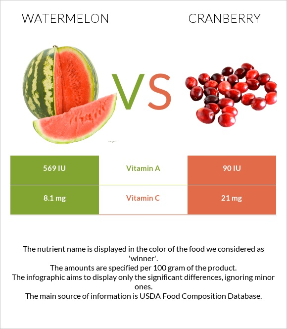 Watermelon vs Cranberry infographic