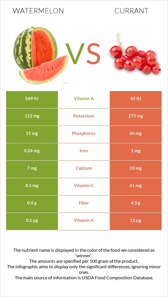 Watermelon vs Currant infographic