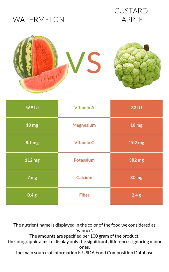 Watermelon vs Custard-apple infographic