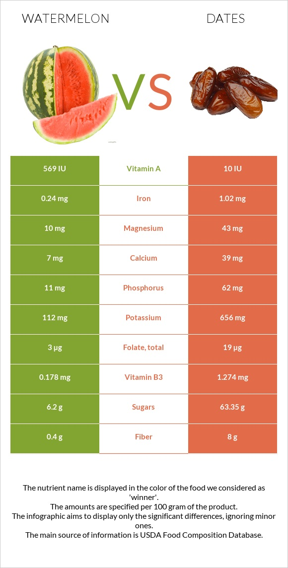 Watermelon vs Date palm infographic