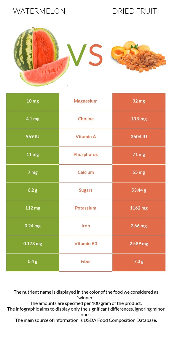 Watermelon vs Dried fruit infographic