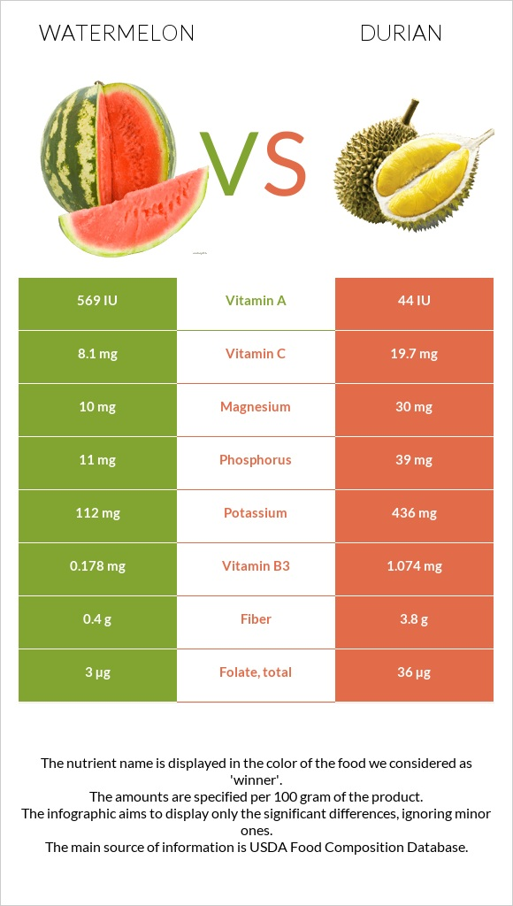 Watermelon vs Durian infographic