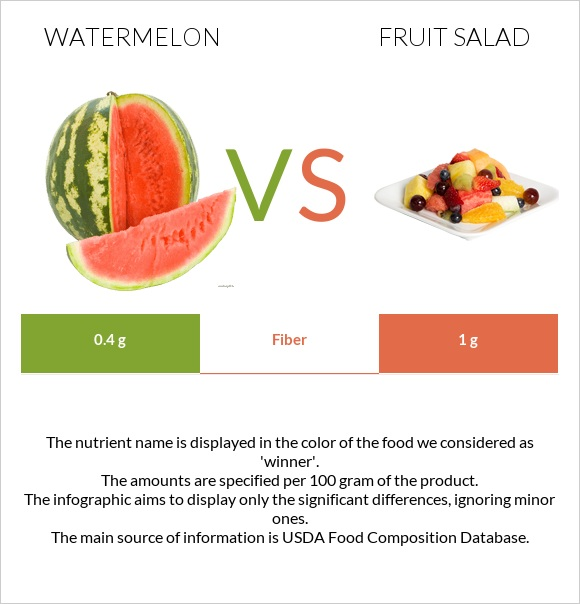 Watermelon vs Fruit salad infographic