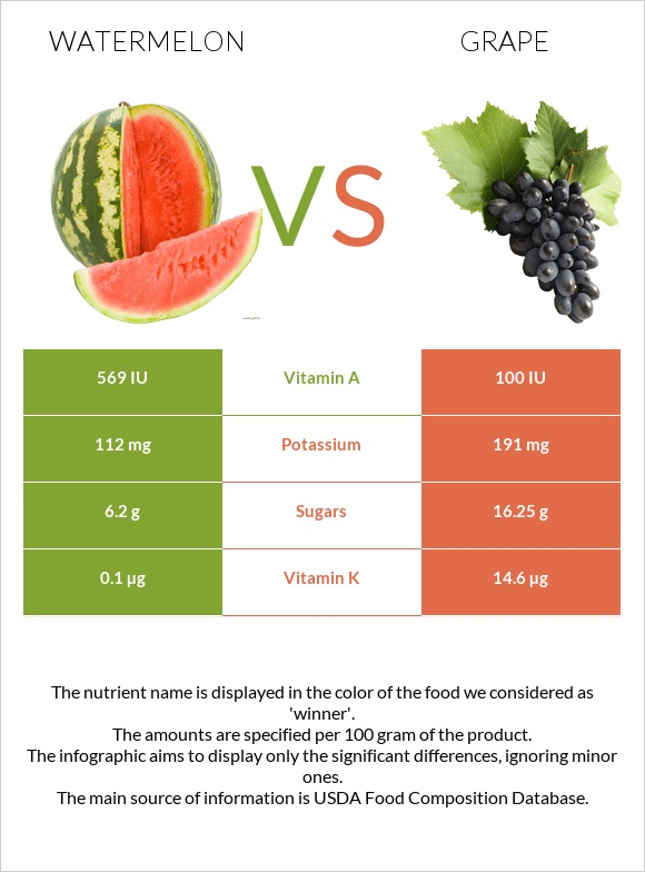 Watermelon vs Grape infographic