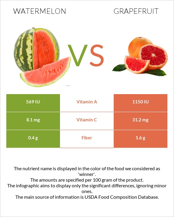 Watermelon vs Grapefruit infographic