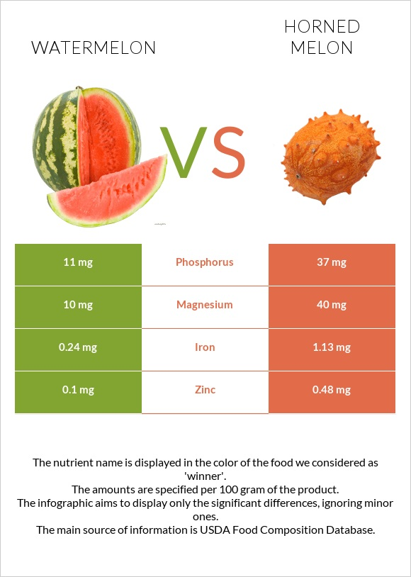 Watermelon vs Horned melon infographic