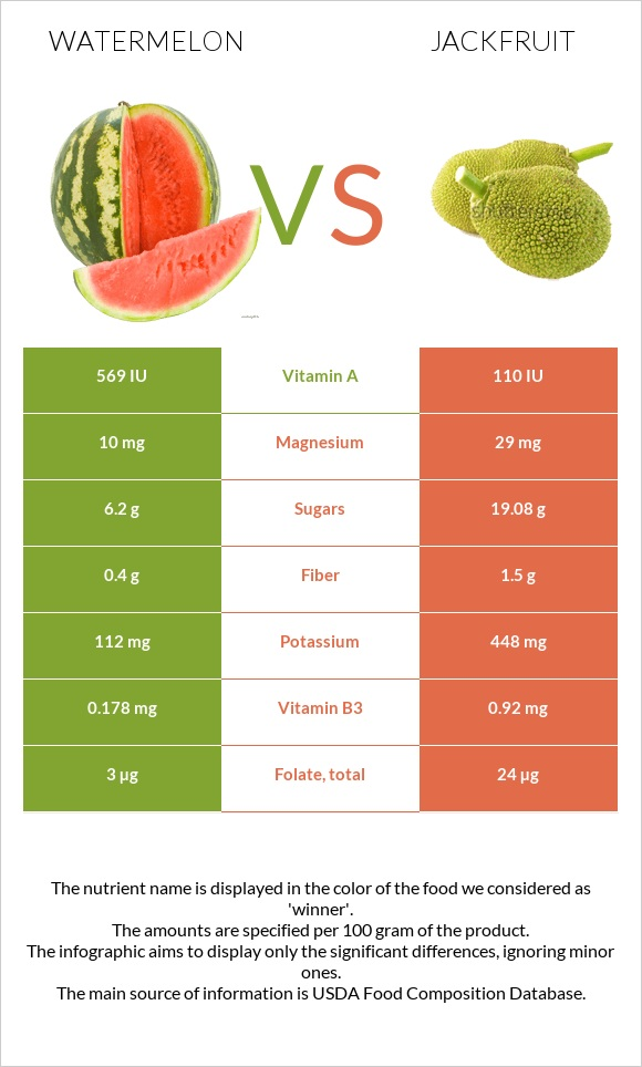 Watermelon vs Jackfruit infographic