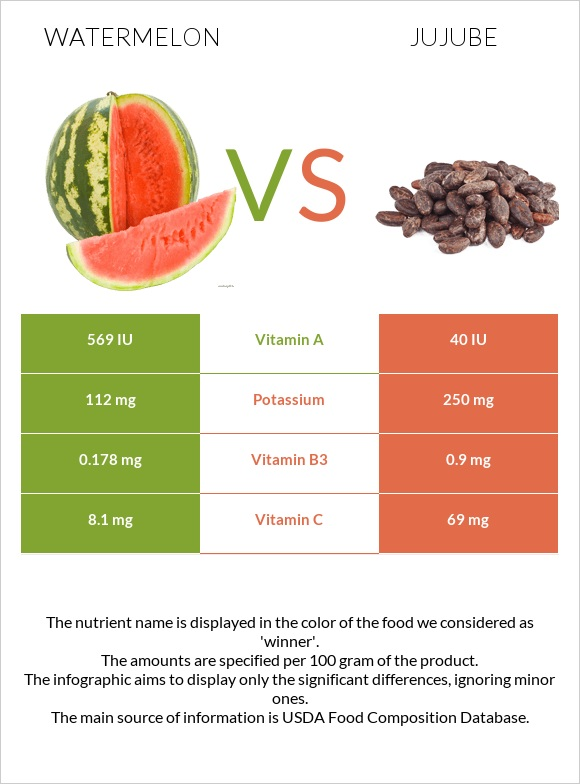 Watermelon vs Jujube infographic
