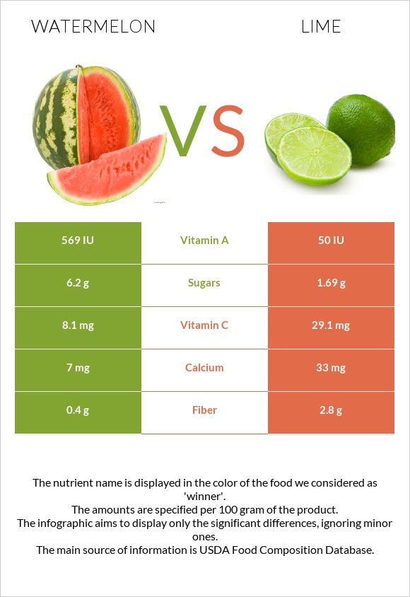 Watermelon vs Lime infographic