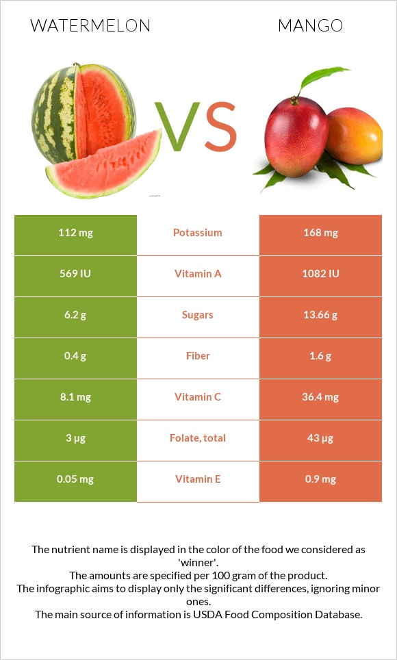 Watermelon vs Mango infographic