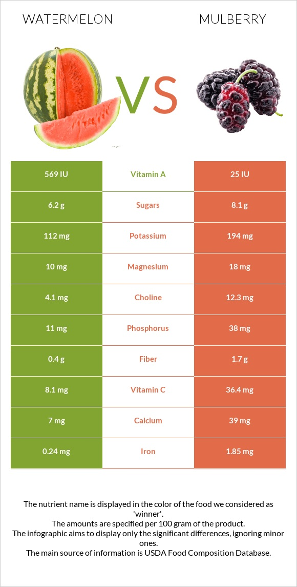 Watermelon vs Mulberry infographic