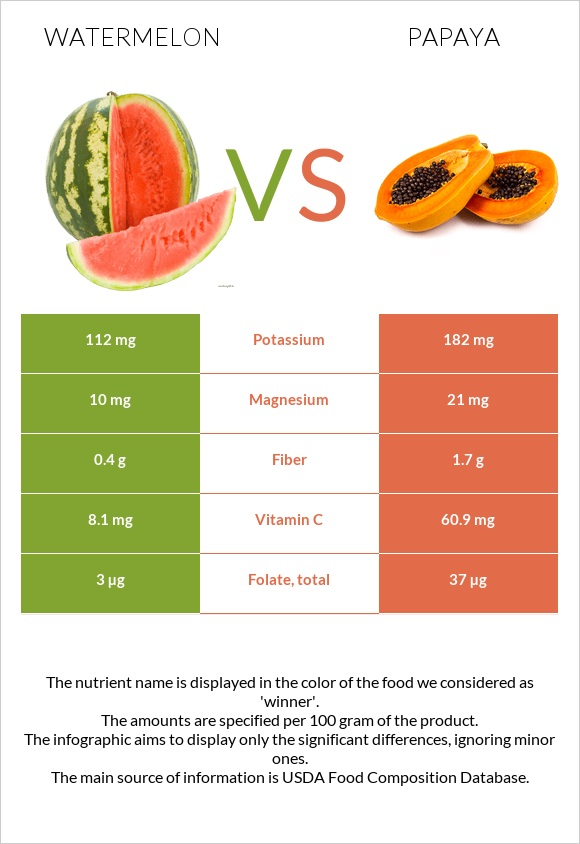 Watermelon vs Papaya infographic