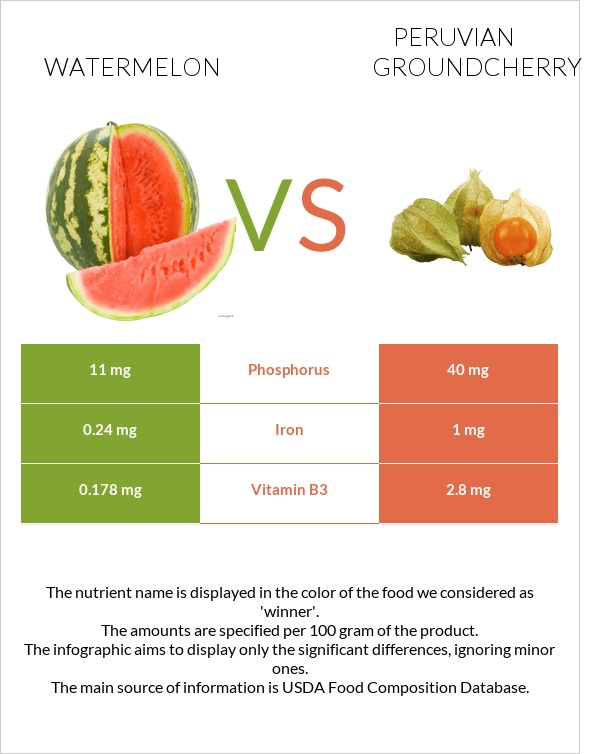 Watermelon vs Peruvian groundcherry infographic