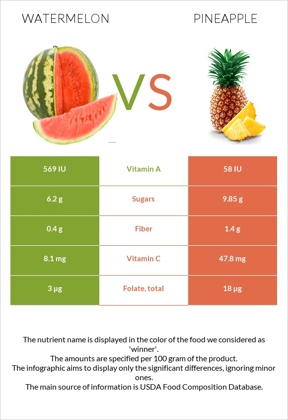 Watermelon vs Pineapple infographic