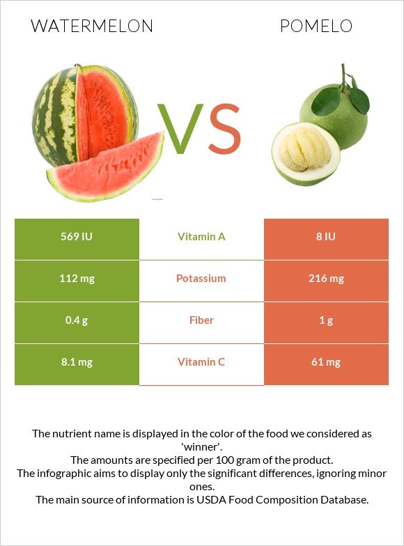 Watermelon vs Pomelo infographic