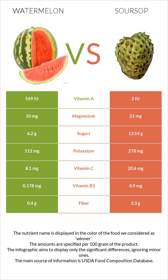 Watermelon vs Soursop infographic