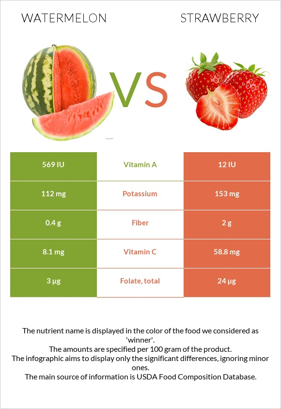 Watermelon vs Strawberry infographic