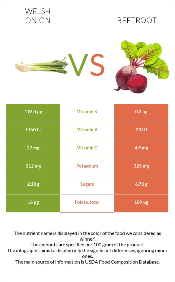 Welsh onion vs Beetroot infographic