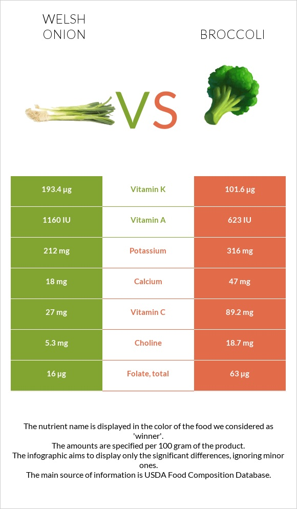 Welsh onion vs Broccoli infographic