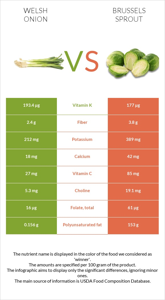 Welsh onion vs Brussels sprout infographic