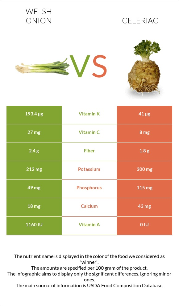 Welsh onion vs Celeriac infographic