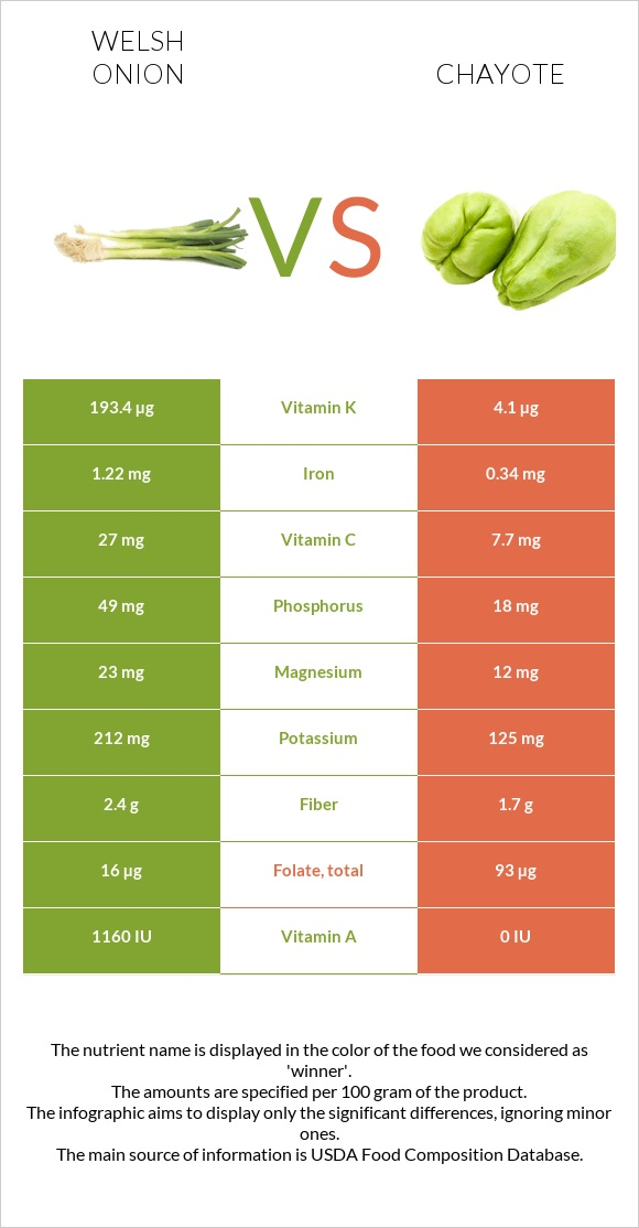Welsh onion vs Chayote infographic