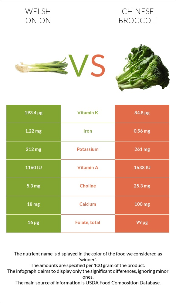 Welsh onion vs Chinese broccoli infographic
