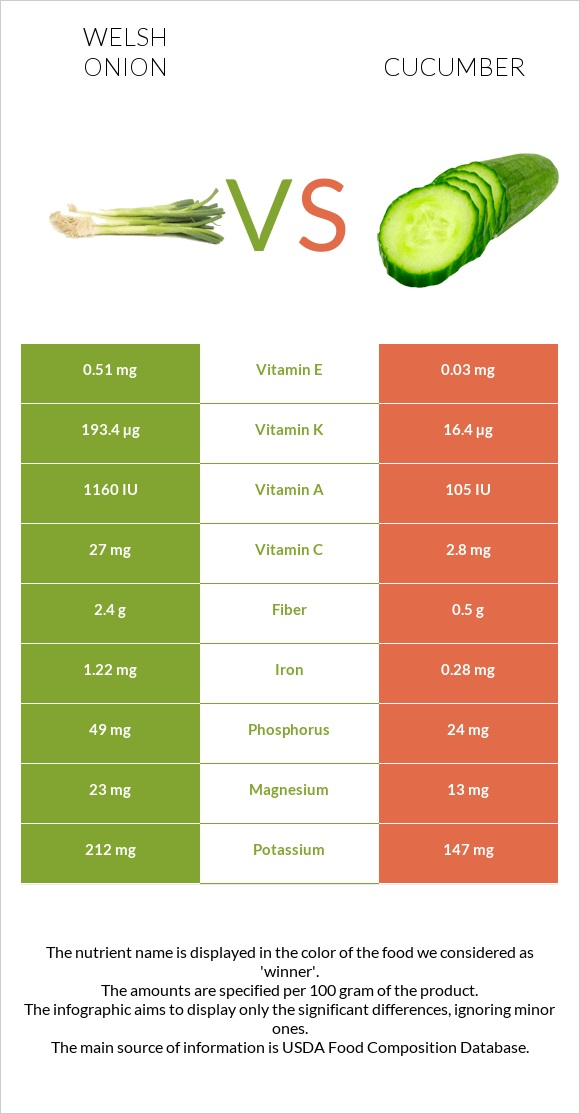 Welsh onion vs Cucumber infographic