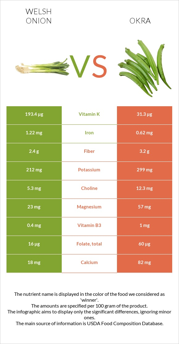 Welsh onion vs Okra infographic