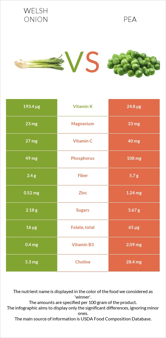Welsh onion vs Pea infographic