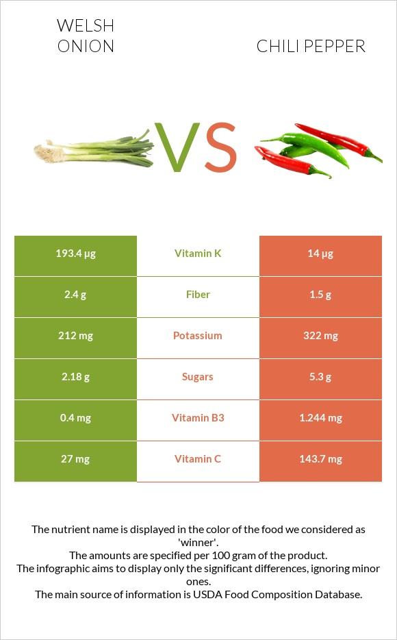 Welsh onion vs Chili pepper infographic