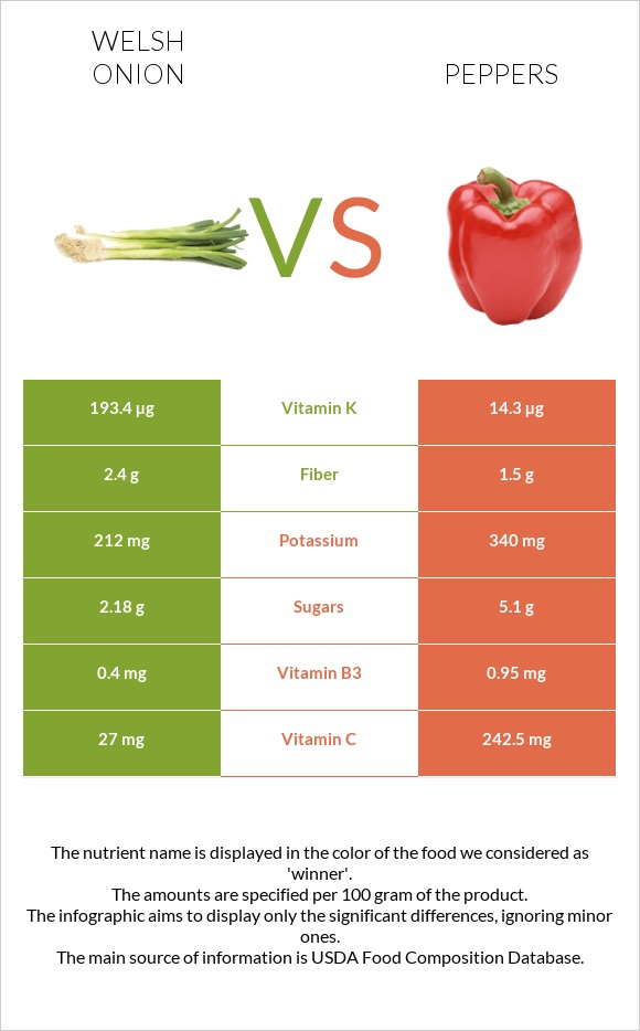 Welsh onion vs Peppers infographic