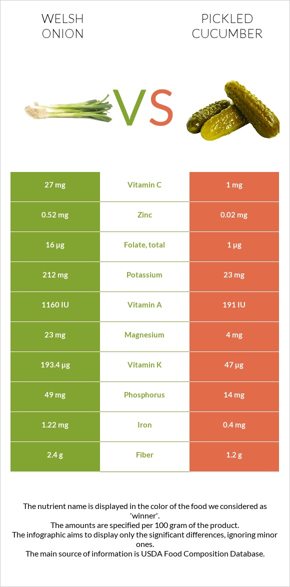 Welsh onion vs Pickled cucumber infographic