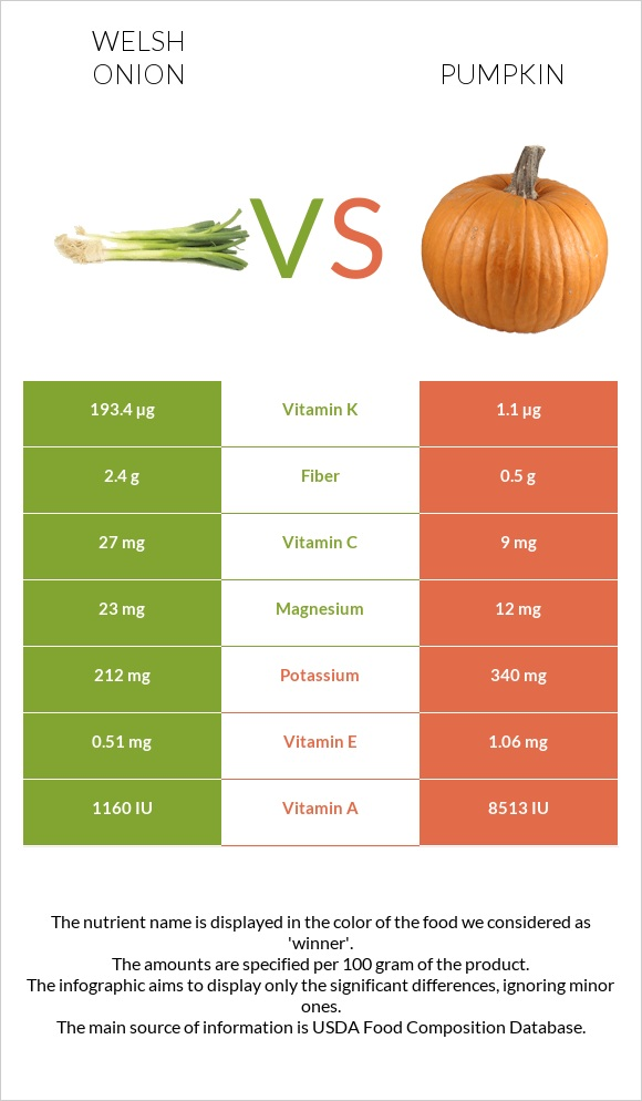 Welsh onion vs Pumpkin infographic
